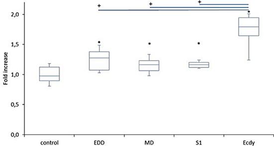 Сравнение экдистерона с анаболическими андрогенными стероидами и S-1