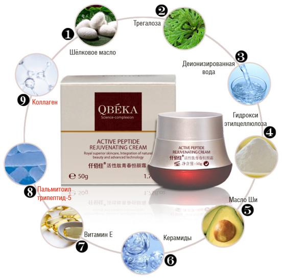 состав антивозрастного пептидного крема