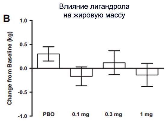 Влияние лигандрола на жировую массу